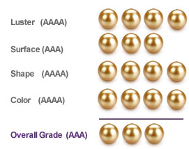 Goldener South Sea Grading Guide - Nur Perlen